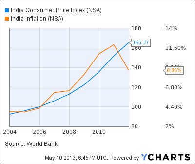 India Consumer Price Index Chart
