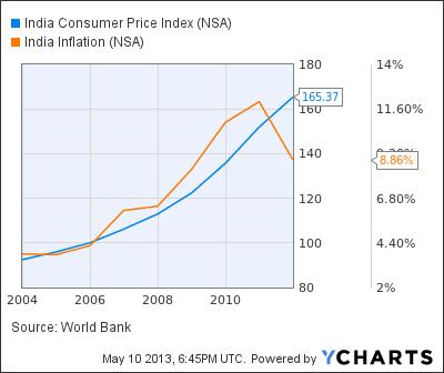 India Consumer Price Index Chart