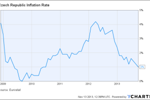 Czech Republic Inflation Rate Chart