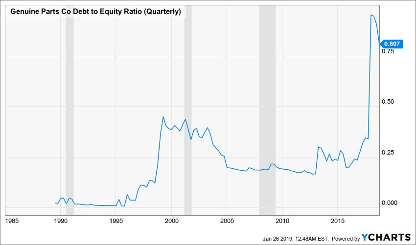 GPC Debt to Equity Ratio (Quarterly) Chart