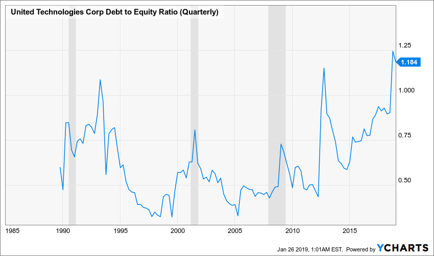 UTX Debt to Equity Ratio (Quarterly) Chart