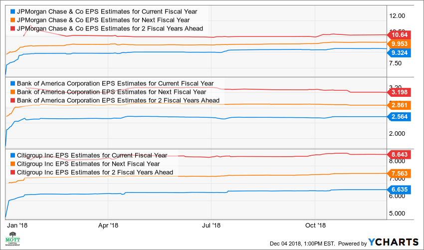 JPM EPS Estimates for Current Fiscal Year Chart