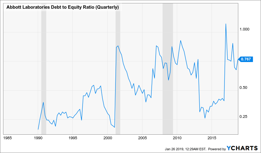 ABT Debt to Equity Ratio (Quarterly) Chart