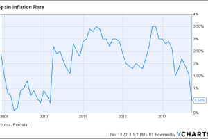 Spain Inflation Rate Chart