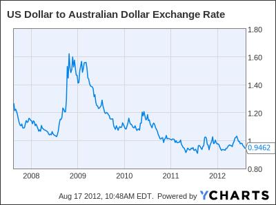 US Dollar to Australian Dollar Exchange Rate Chart