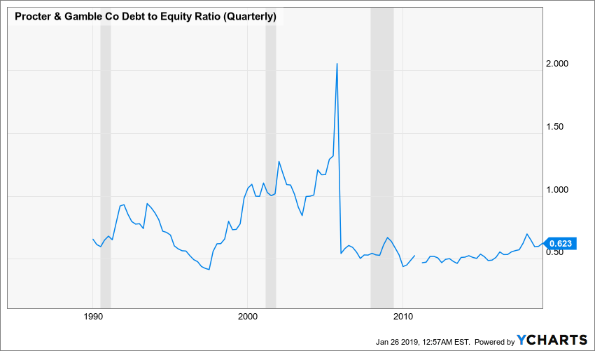 PG Debt to Equity Ratio (Quarterly) Chart