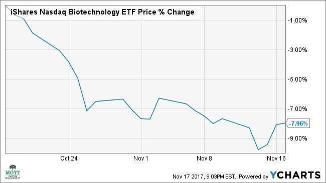 IBB Chart