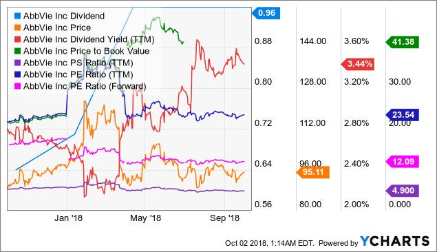 ABBV Dividend Chart