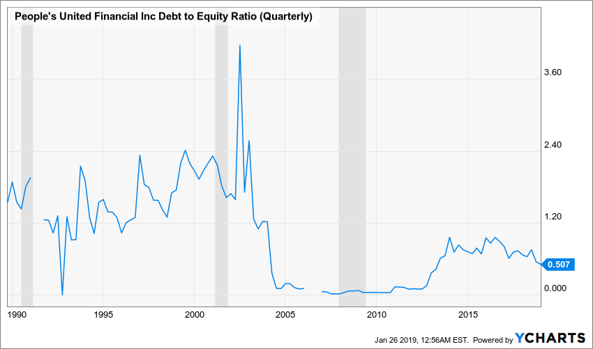 PBCT Debt to Equity Ratio (Quarterly) Chart