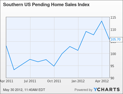 Southern US Pending Home Sales Index Chart