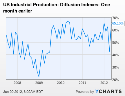 US Industrial Production: Diffusion Indexes: One month earlier Chart