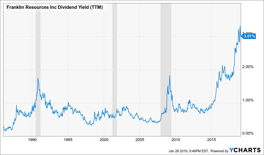 BEN Dividend Yield (TTM) Chart