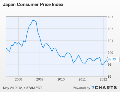 Japan Consumer Price Index Chart