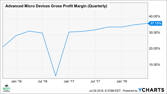 AMD Gross Profit Margin (Quarterly) Chart