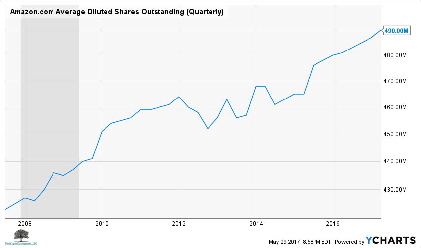 AMZN Average Diluted Shares Outstanding (Quarterly) Chart