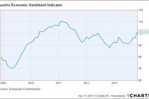 Austria Economic Sentiment Indicator Chart
