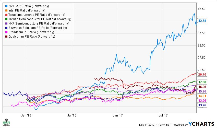NVDA PE Ratio (Forward 1y) Chart