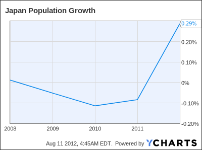 Japan Population Growth Chart