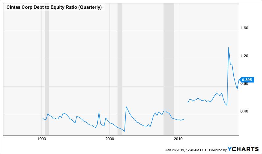 CTAS Debt to Equity Ratio (Quarterly) Chart