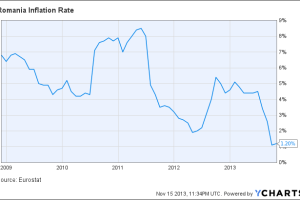 Romania Inflation Rate Chart