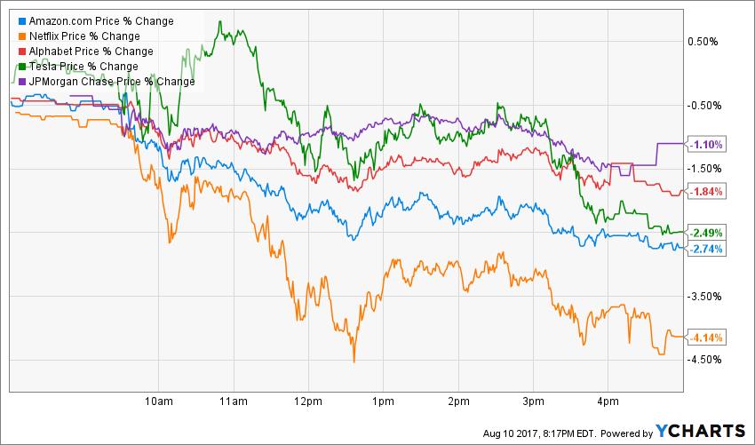AMZN Price Chart