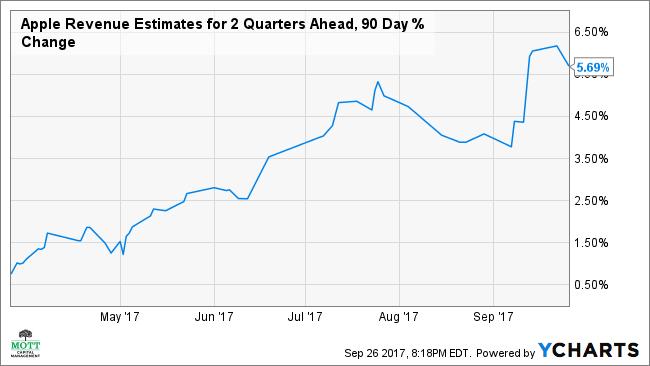 AAPL Revenue Estimates for 2 Quarters Ahead, 90 Day % Change Chart