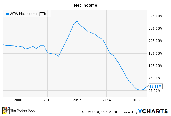 WTW Net Income (TTM) Chart