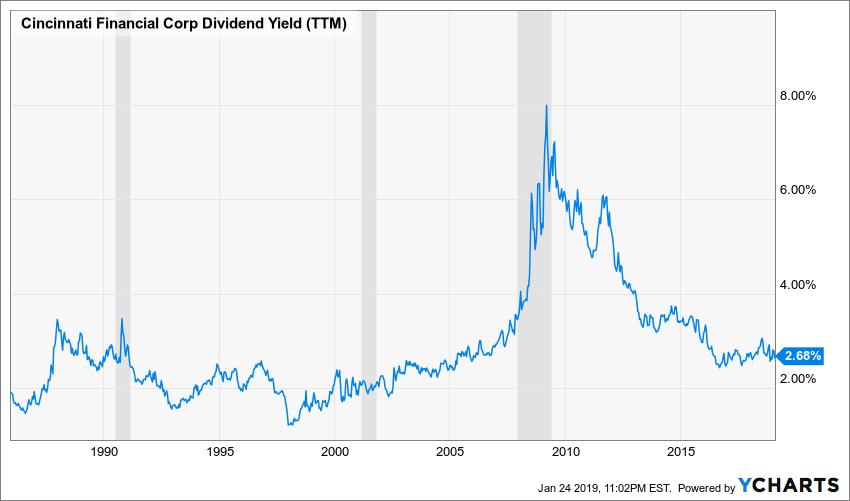 CINF Dividend Yield (TTM) Chart