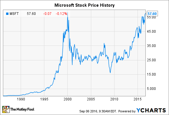 Microsoft Stock History: How the Tech Giant Made ...
