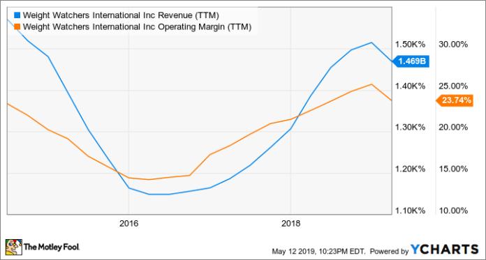 WW Revenue (TTM) Chart