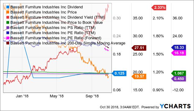 BSET Dividend Chart