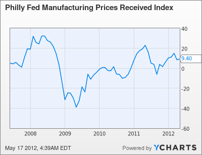 Philly Fed Manufacturing Prices Received Index Chart