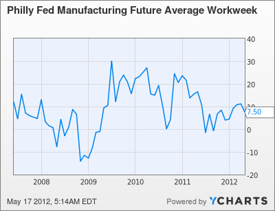 Philly Fed Manufacturing Future Average Workweek Chart
