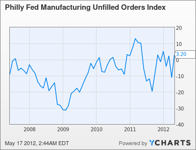 Philly Fed Manufacturing Unfilled Orders Index Chart