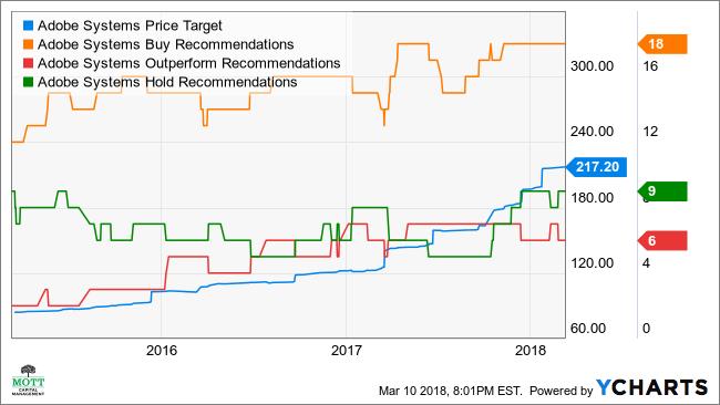 ADBE Price Target Chart