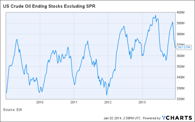 US Crude Oil Ending Stocks Excluding SPR Chart