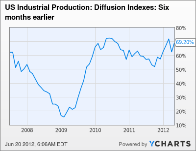 US Industrial Production: Diffusion Indexes: Six months earlier Chart