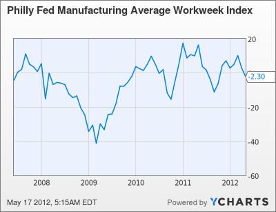 Philly Fed Manufacturing Average Workweek Index Chart