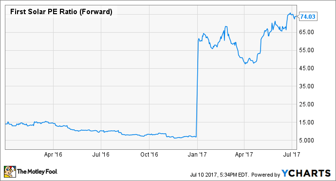 FSLR PE Ratio (Forward) Chart