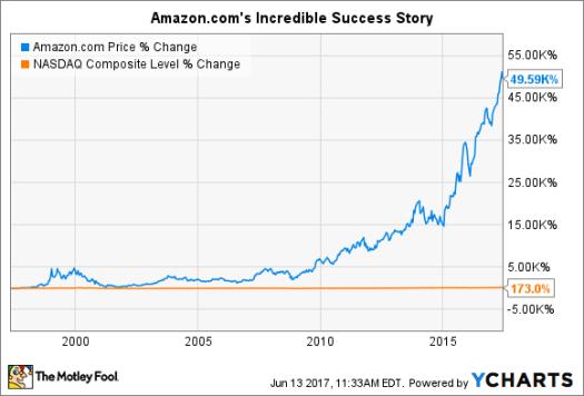 When Will Amazon.com Split Its Stock Again? - Nasdaq.com