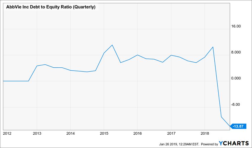 ABBV Debt to Equity Ratio (Quarterly) Chart