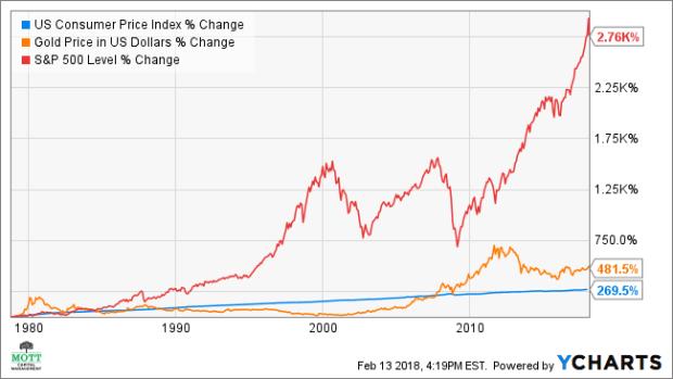 US Consumer Price Index Chart