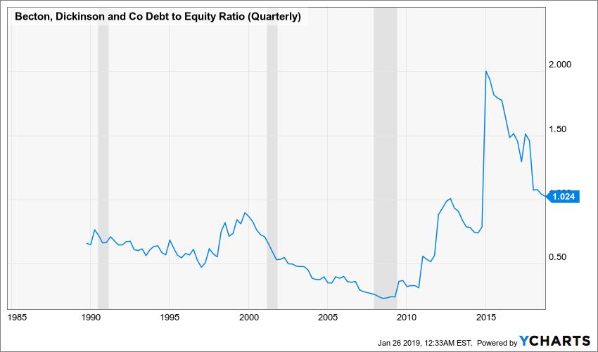 BDX Debt to Equity Ratio (Quarterly) Chart