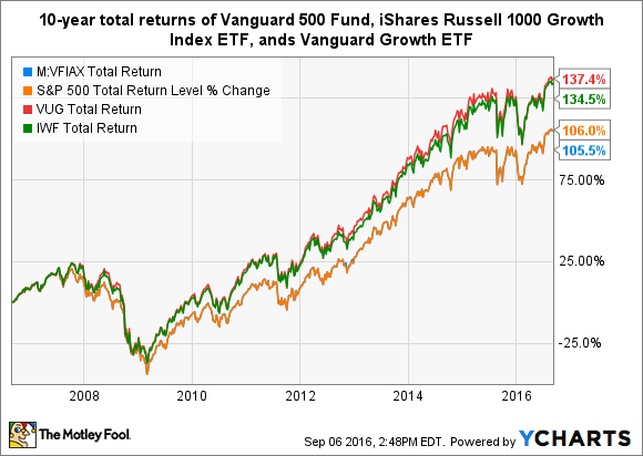 Buying The S P500 Index Fund Vanguard Vfiax Vs Voo Vs Spy