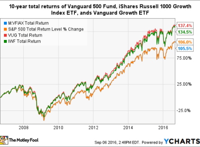 Buying the S&P500 Index Fund (Vanguard VFIAX vs VOO vs SPY)