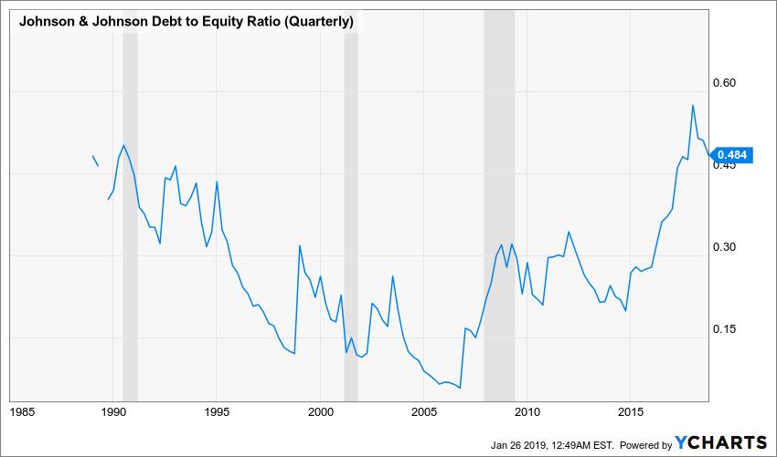 JNJ Debt to Equity Ratio (Quarterly) Chart