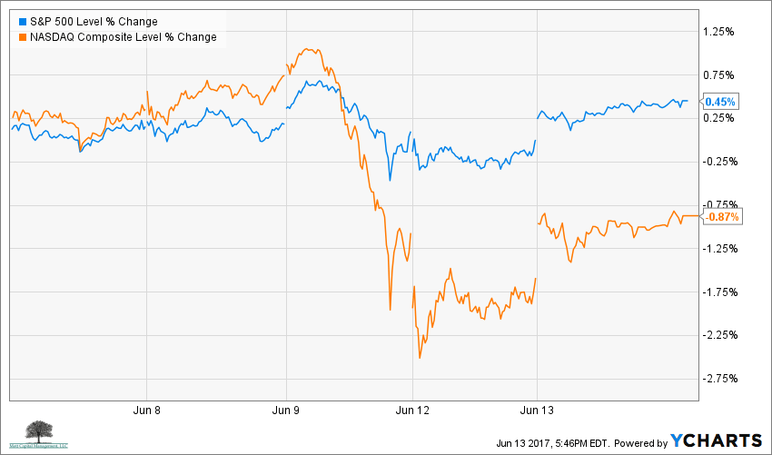 S&P 500 Vs. NASDAQ Composite Over Past 5-days