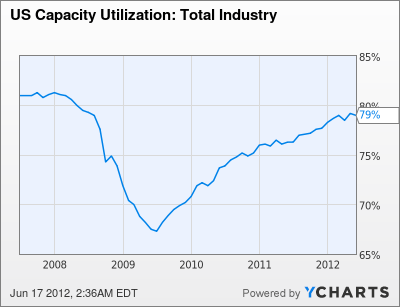 US Capacity Utilization: Total Industry Chart