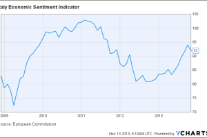 Italy Economic Sentiment Indicator Chart