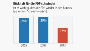 Infografik / Rückhalt für die FDP schwindet